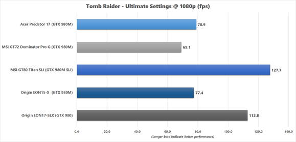 Acer Predator 17 Tomb Raider Ultimate 1080p Benchmark Results