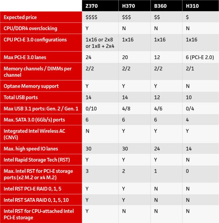 intel motherboard chart