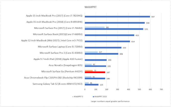Microsoft Surface Go webxprt