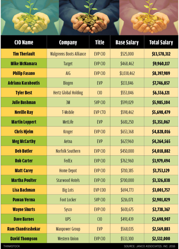 highest paid cio 2016