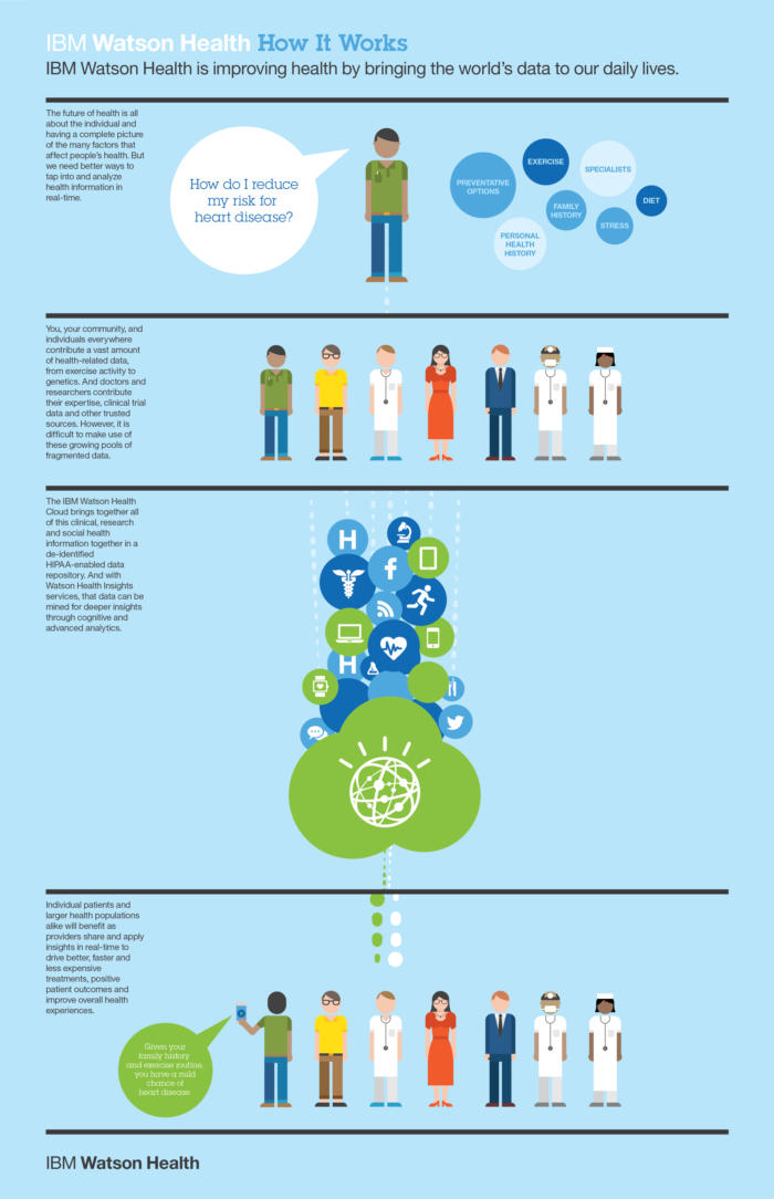 watson health infographic final 100674594 orig
