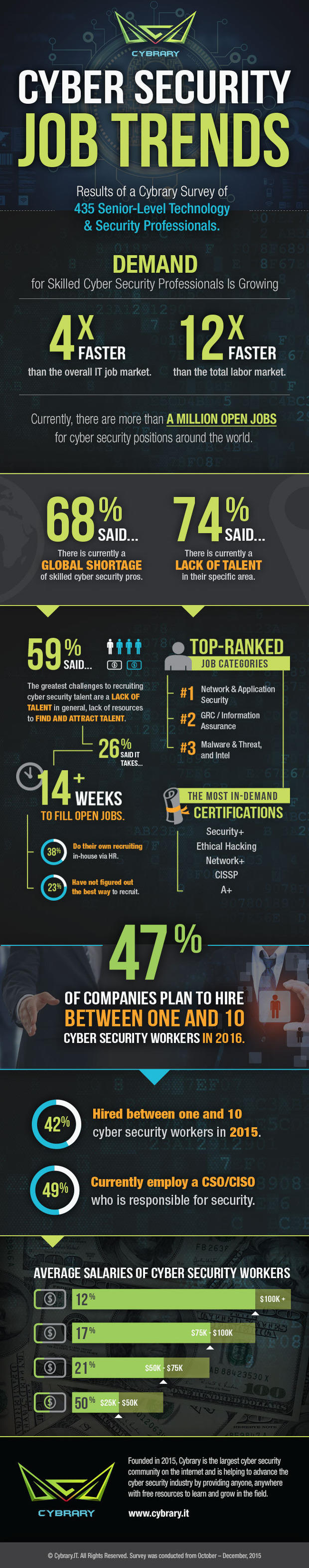 Cyber Security Job Trends