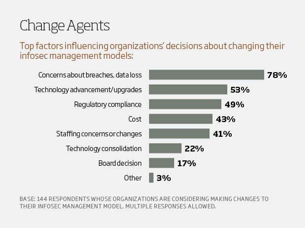 Change agents - csuite charts14