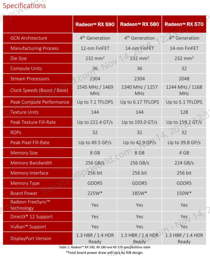 radeon rx 590 vs polaris specs
