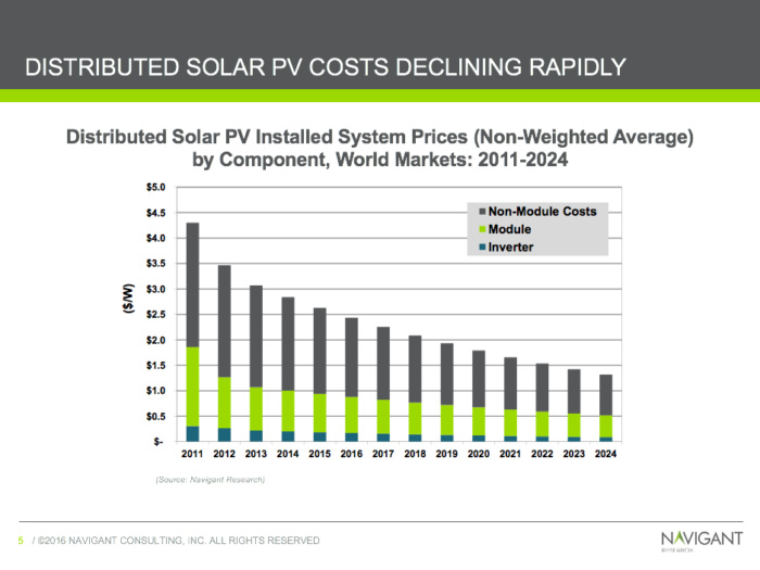 Declining costs of Solar Power