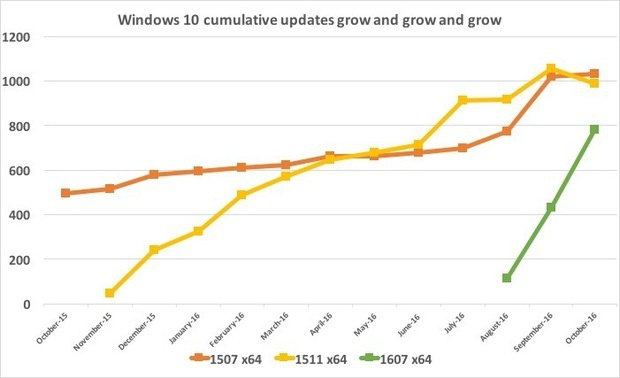 win10 update grow