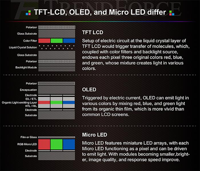 oled lcd microled layers