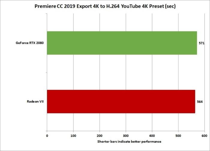 radeon vii premiere cc export 4k opencl cuda