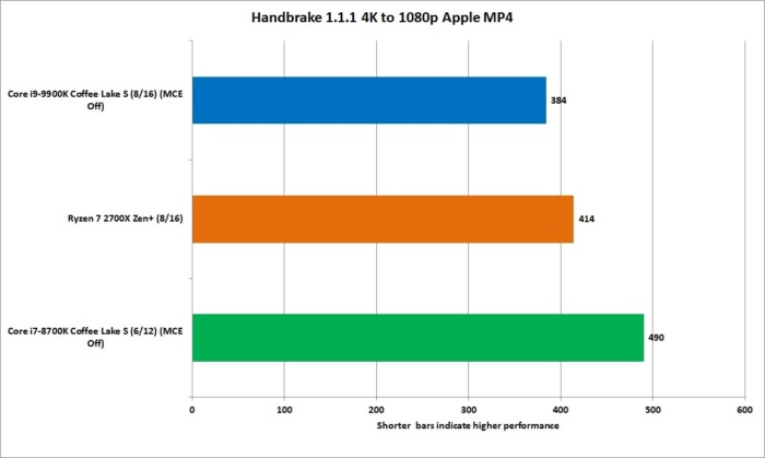 9900k handbrake 1.1 4k 1080p apple