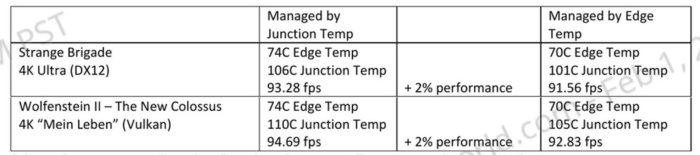 radeon vii gpu vs jumction temp