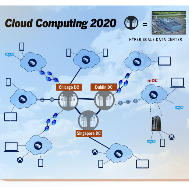 cloud computing 2020 b