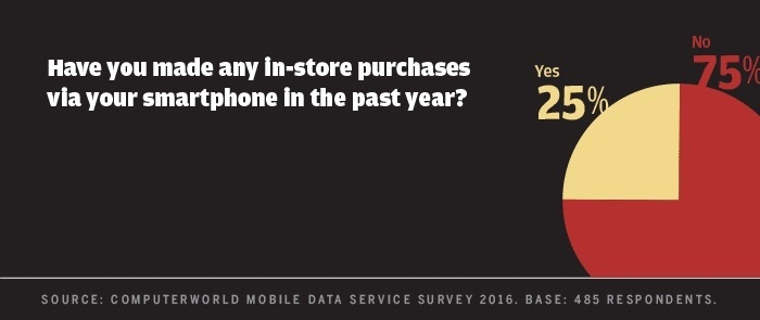 Computerworld mobile data survey 2016 - in-store mobile purchase