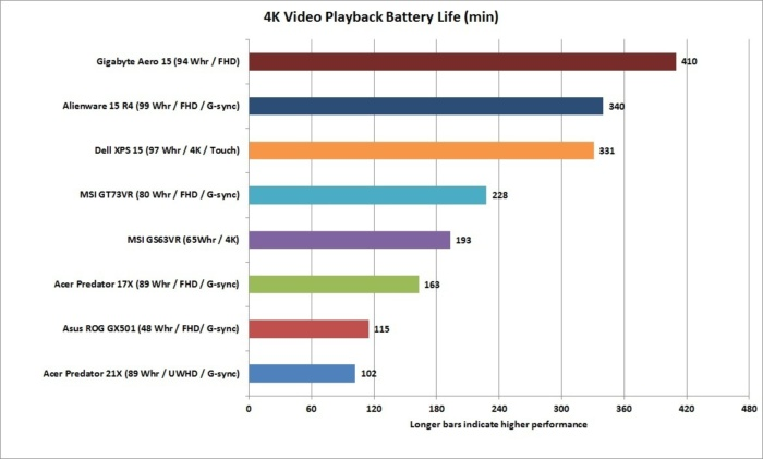 acer predator 21x 4k video battery life