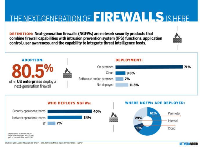 nw next generation firewalls infog