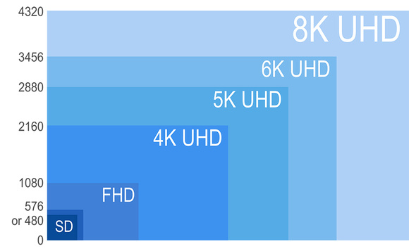 8k uhd 4k shd fhd and sd