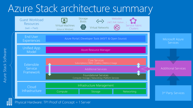 azure stack architecture