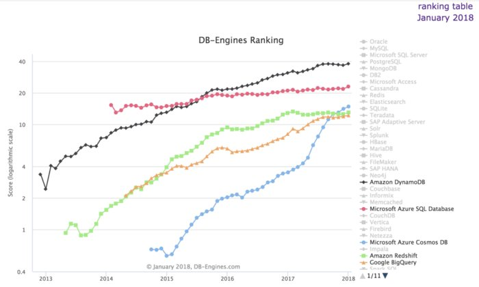 dbengines ranking jan2018