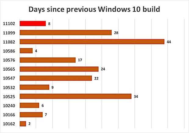 Days since previous 10 build