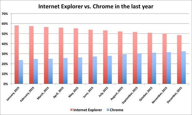 ie vs chrome past year