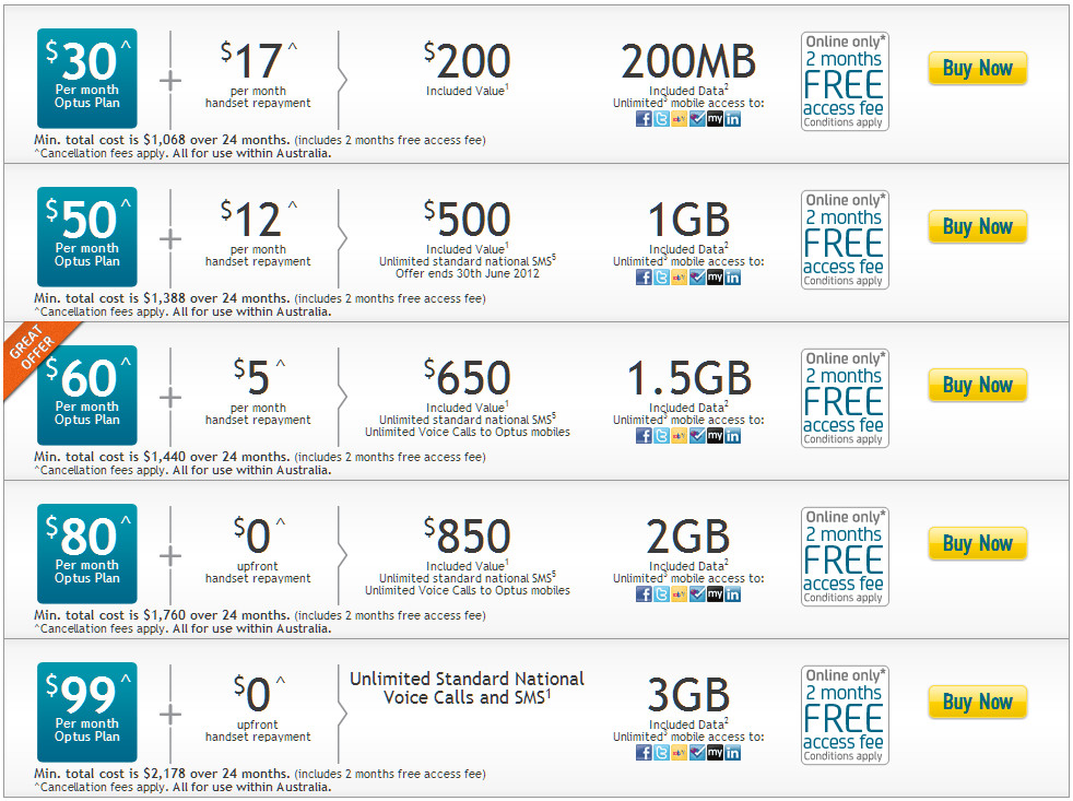 Samsung SGS3 16GB Optus plan