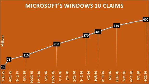 windows 10 claim