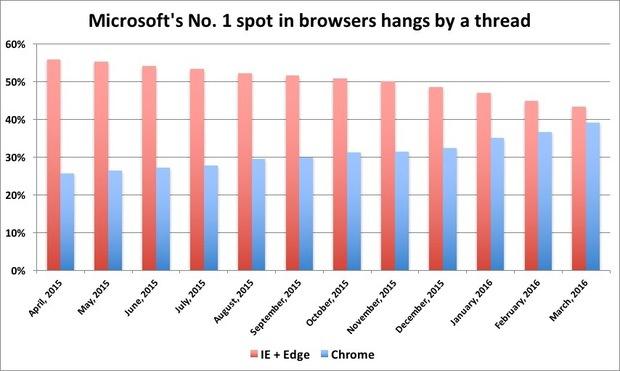 IE/Edge hangs by a thread