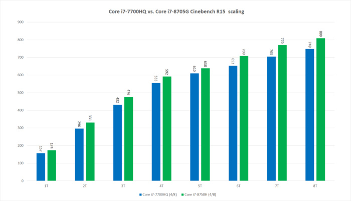 core i7 7700hq vs core i7 8705g cinebench r15