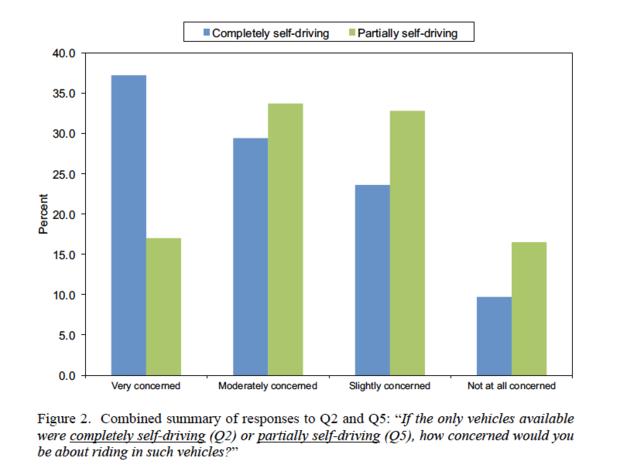 Self-driving cars autonomous