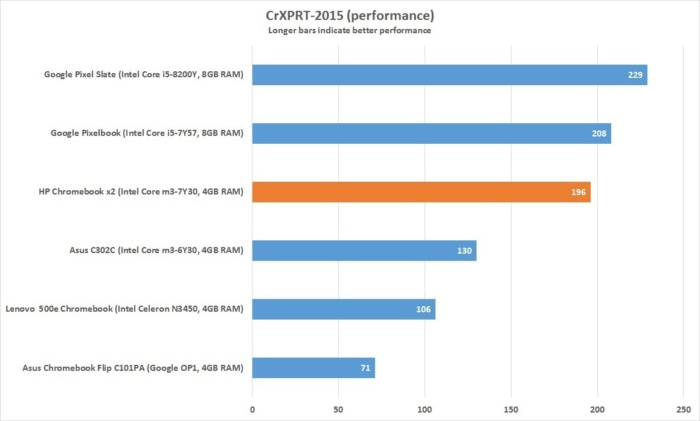 hp chromebook x2 crxprt performance