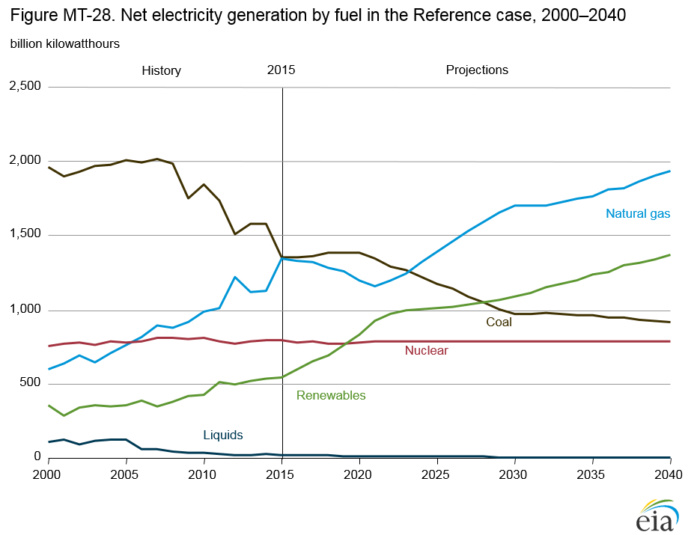 renewable energy vs. coal