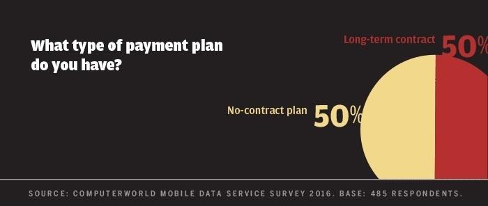 Computerworld mobile data survey 2016 - type of payment plan
