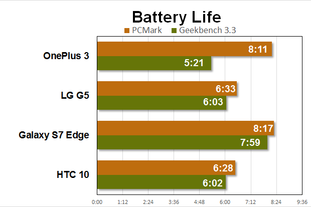 oneplus 3 benchmarks battery