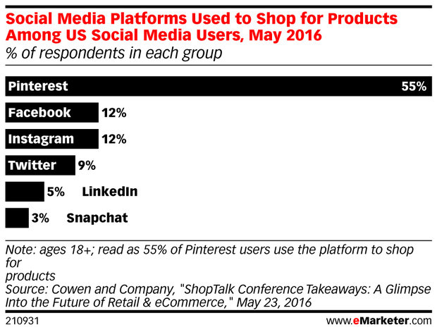 emarketer social media platforms used to shop for products among us social media users may 2016