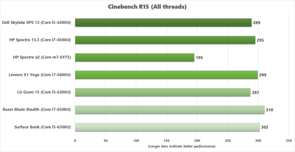 x1 yoga cinebench r15 v2