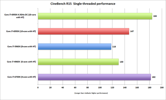 broadwell e core i7 6950x cinebench r15 single threaded performance oc