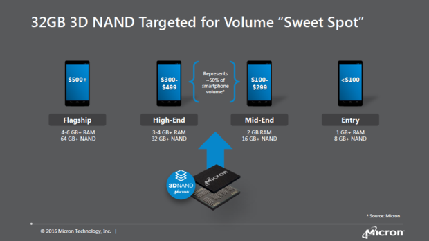 Micron 3D NAND products