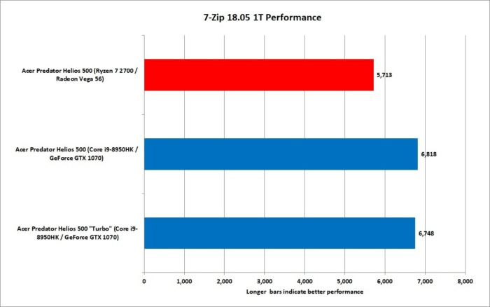 8 ryzen 7 2700 vs core i9 8950hk 7 zip 18.05 1t