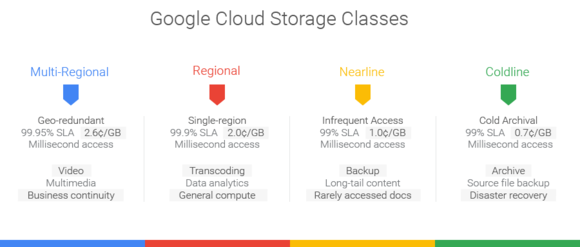 google cloud storage comparison chart