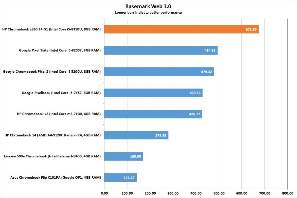 hp chromebook x360 14 basemark