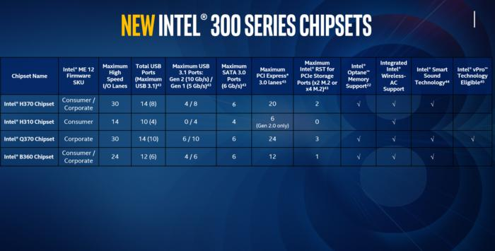 intel desktop core chipsets