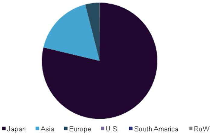 global floating solar panels market