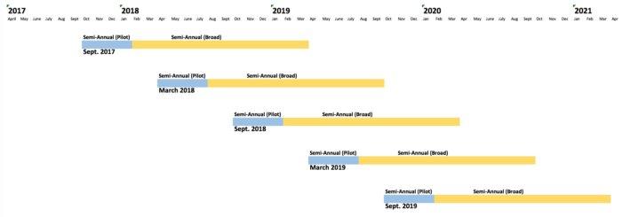 Office 365 release schedule 4