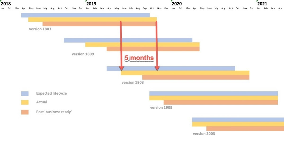 Windows 10 release chart