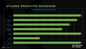 cylance predictive advantage
