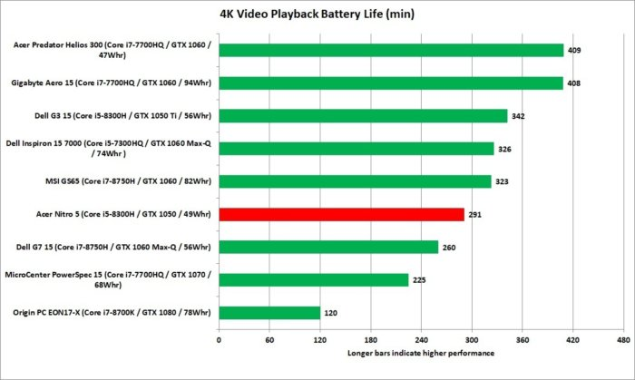 acer nitro 5 battery lire