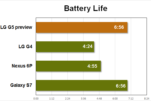 lg g5 preview benchmarks battery