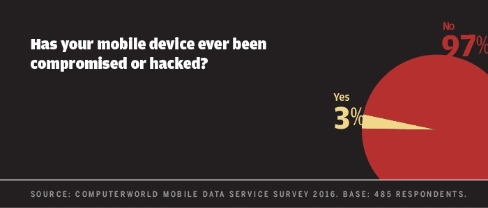 Computerworld mobile data survey 2016 - mobile device hacked
