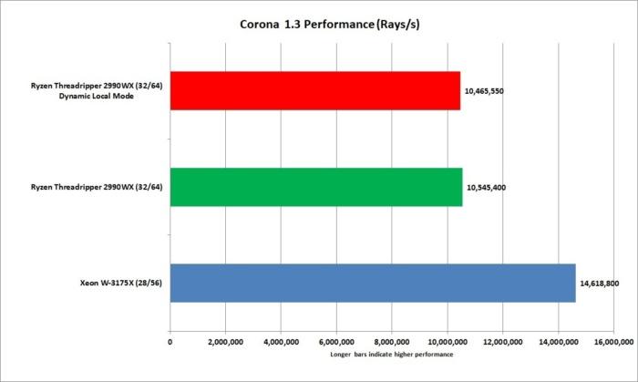 xeon w 3175x corona