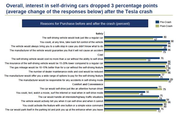 Survey American drivers Tesla fatal