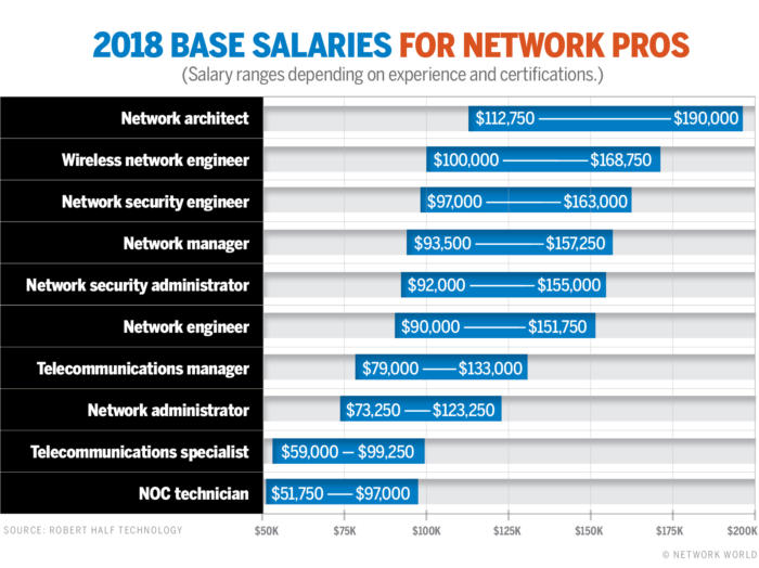nw salaries for network pros chart